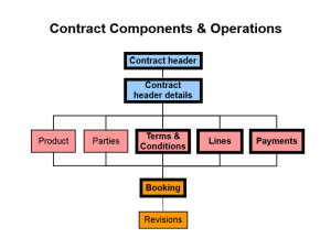 contract_components